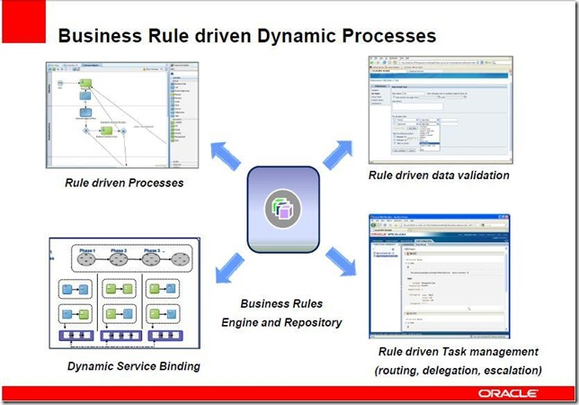 Oracle Rule driven Dynamic Processes