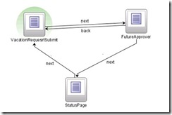 pageflow