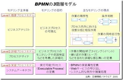 BPMNの3階層モデル