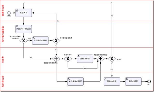 営業見積プロセス(詳細モデル→Bonita Studioへエクスポート)