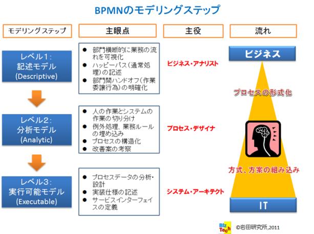 BPMNモデリングステップ