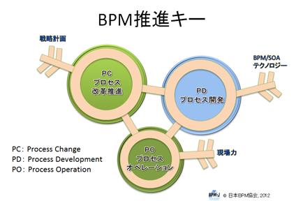 BPM推進キー