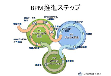 BPM推進ステップ
