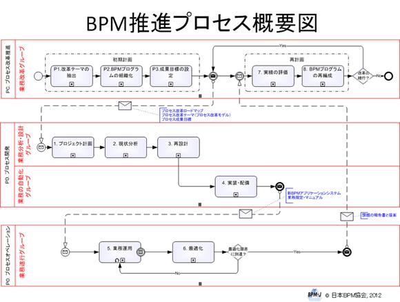 BPM推進プロセスフロー