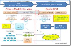 プロセス管理サイクル